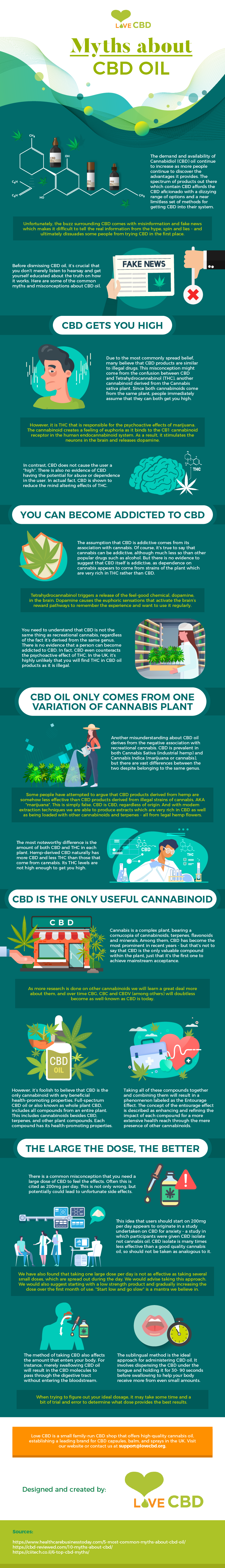 Knowing the Truth About CBD